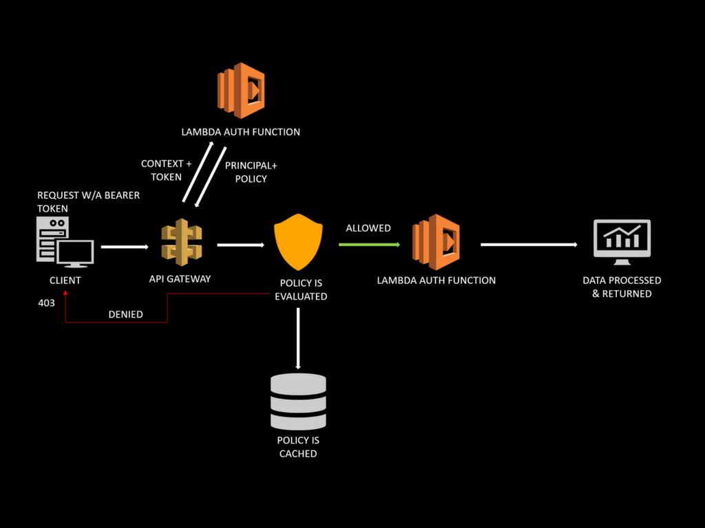 AWS-Lambda-Serverless-Architecture