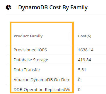 AWS DynamoDB cost by family-ss2