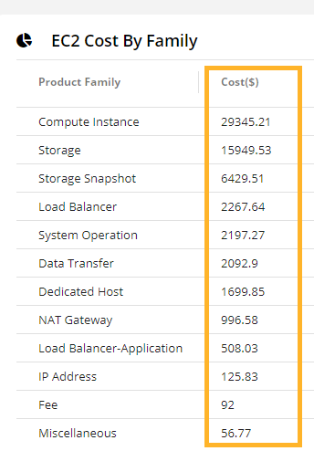 AWS EC2 cost by family