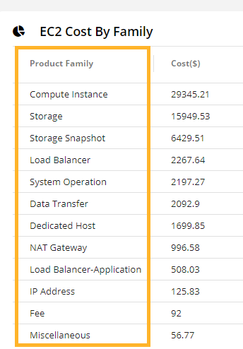 AWS EC2 cost by family-ss1