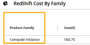 AWS redshift cost by family