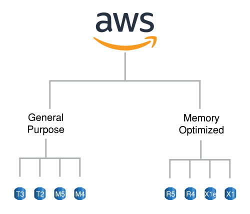 Amazon-RDS-Instance-Types