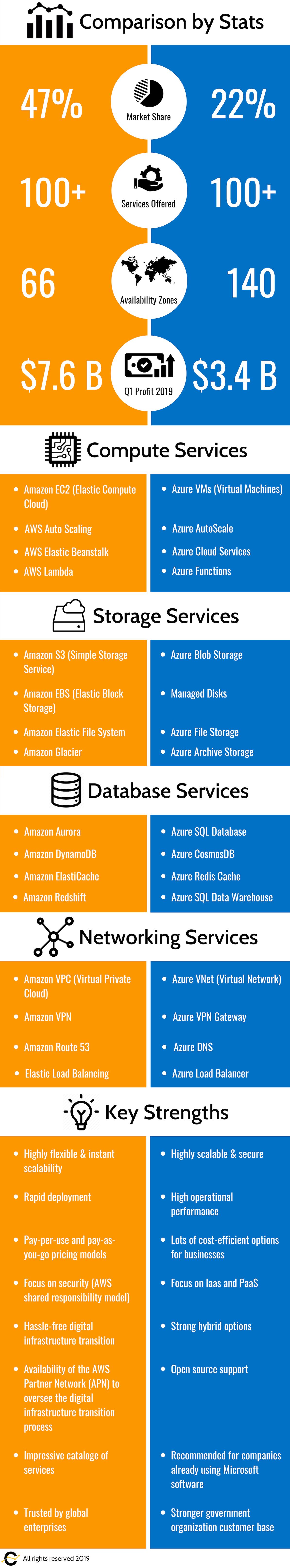 AWS-vs-Azure_Infographic