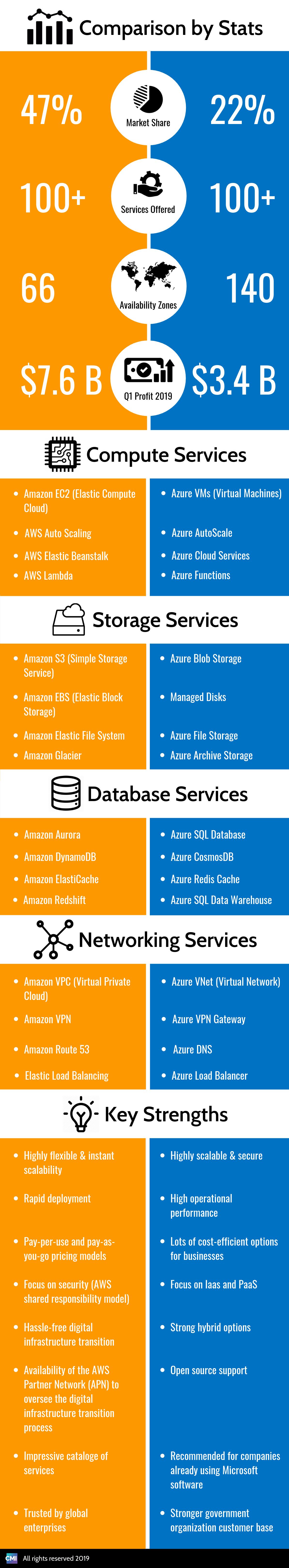 AWS vs Azure infographic