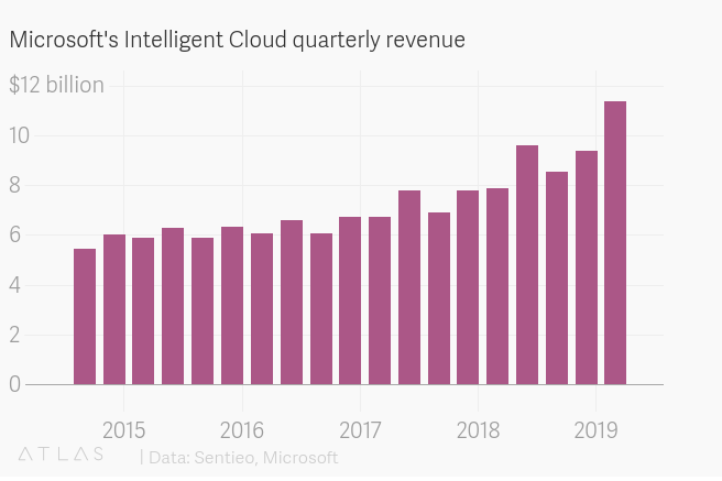 Microsoft Azure Quaterly Revenue