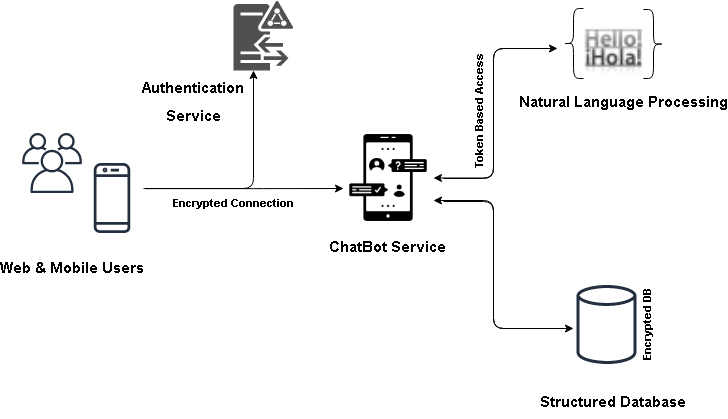 chatbot-security