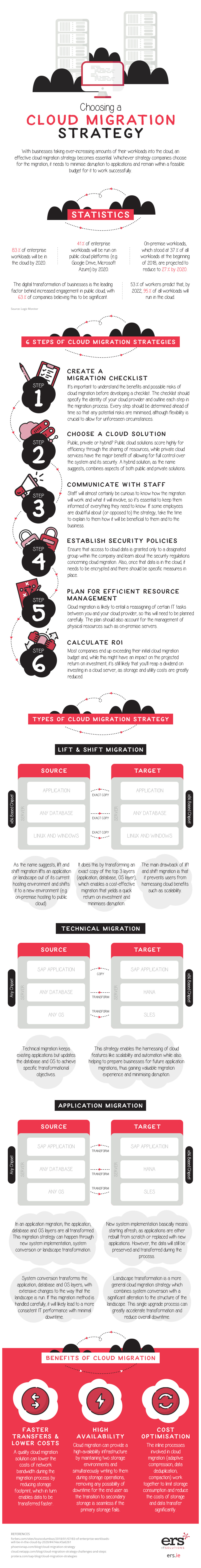 choosing-a-cloud-migration-strategy