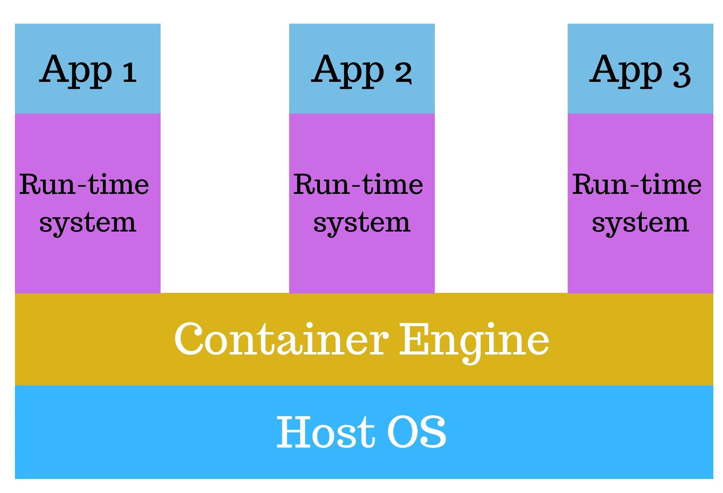 containerization-daigram