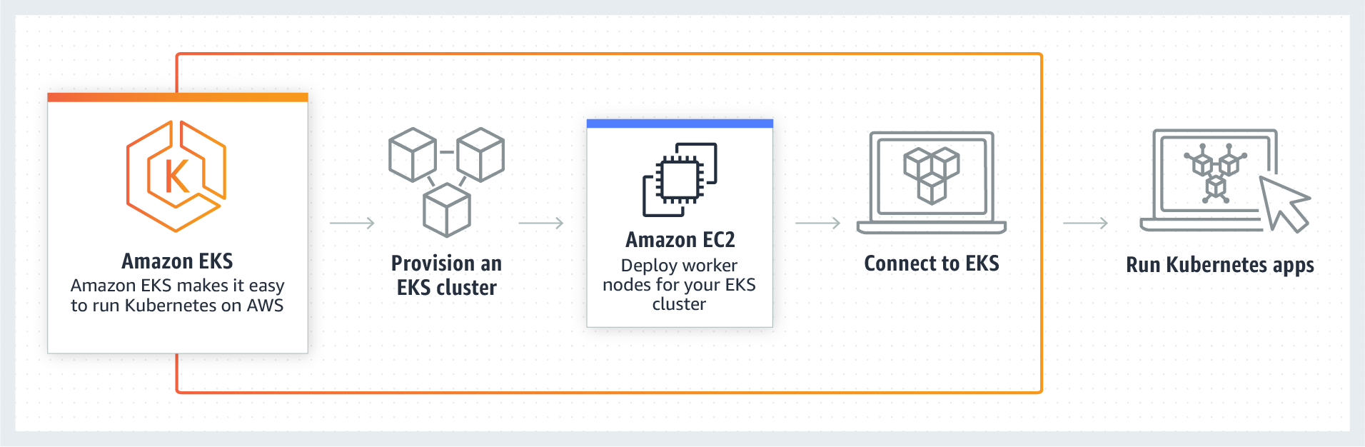 product-page-diagram-AmazonEKS-v2