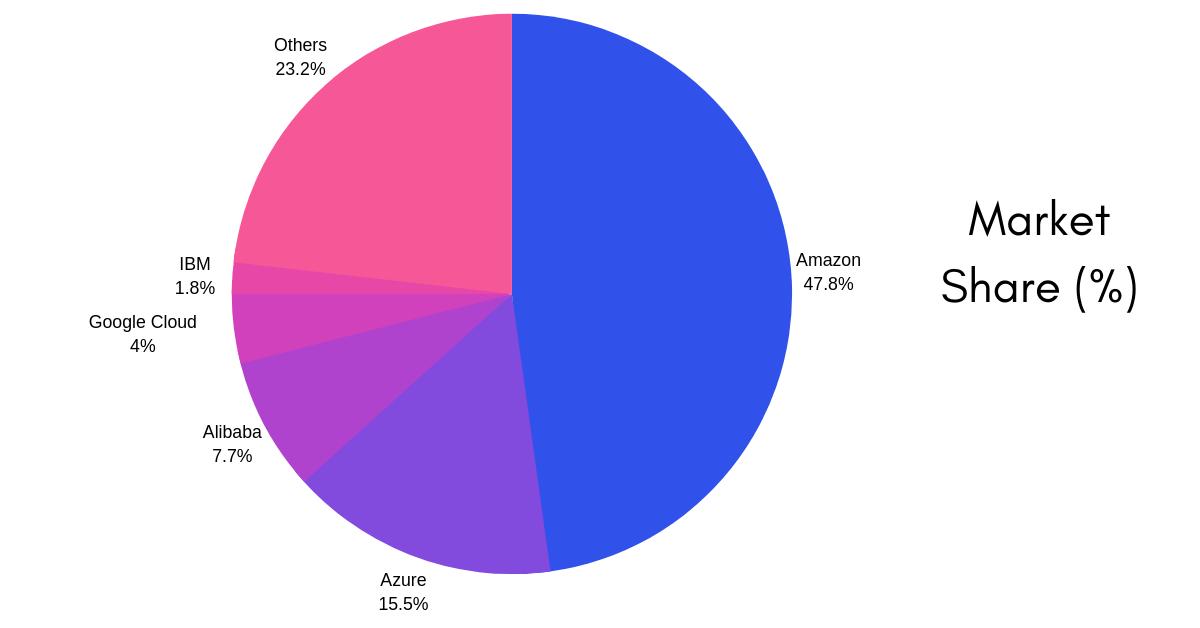 Alibaba-Market-share-percent