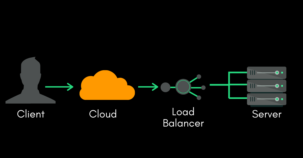 aws-load-balancer-working